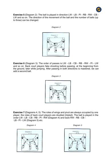 Basic Handball Methods Tactics Technique